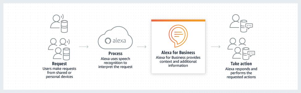 AWS Alexa for Business